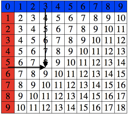 Dominie | Addition Chart