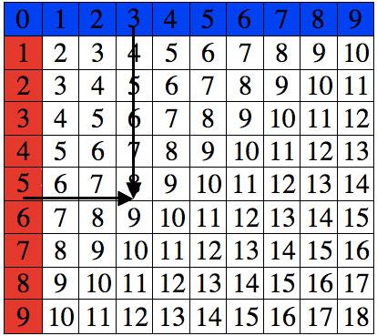 Montessori Mathematics Table Of Arithmetics Addition Charts 3 To 6