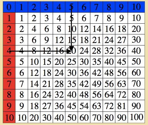 Montessori - Mathematics - Table of Arithmetics - Multiplication Chart