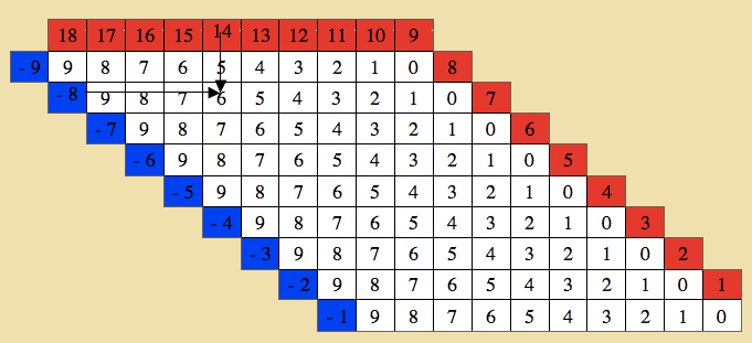 Montessori - Mathematics - Table Of Arithmetics - Substraction Charts